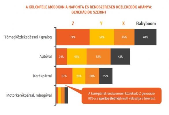 A környezettudatos közlekedés kialakulásához az internetezők 78%-ának  véleménye szerint az is nagymértékben hozzájárulna e07c572d10