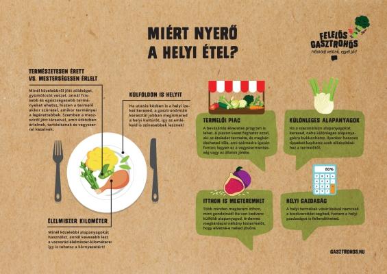 Felelos-Gasztrohos-Miert_nyero_a_helyi_etel_infografika_DESIGN_Kofarago_Anna.jpg